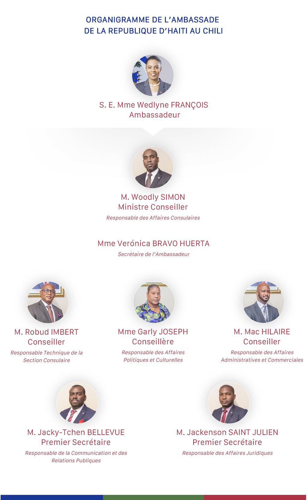 Organigramme Ambassade de la Republique D`Haiti au Chili